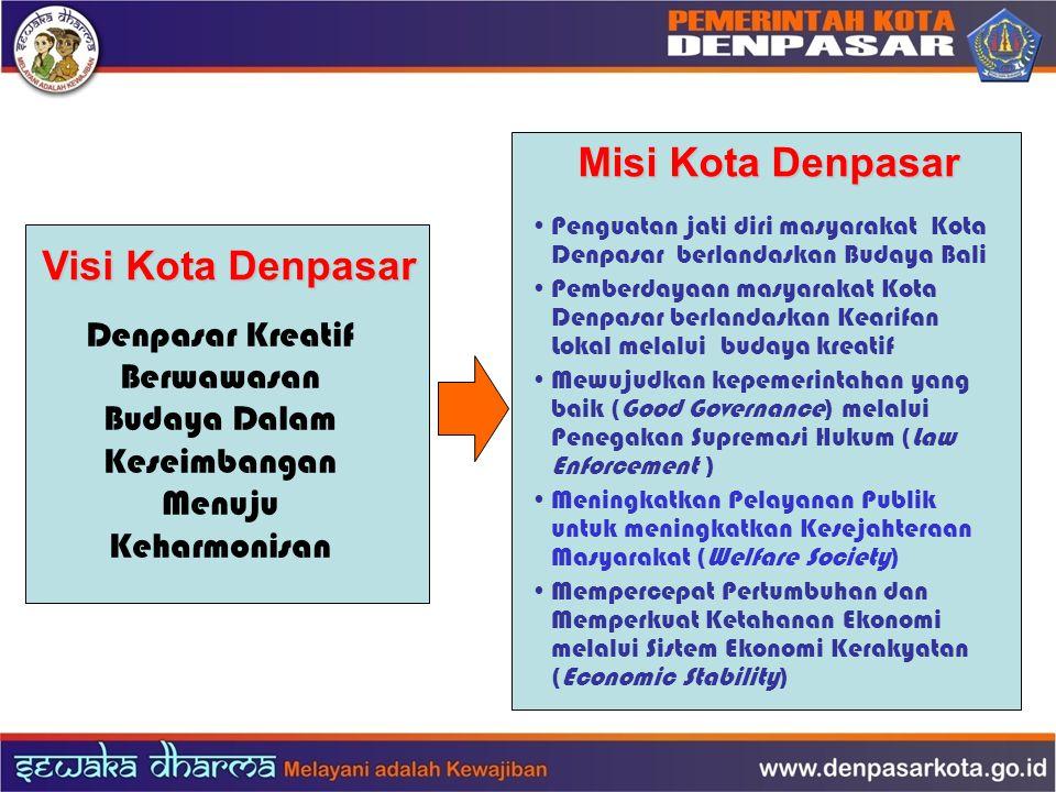 Visi Kota Denpasar Denpasar Kreatif Berwawasan Budaya Dalam Keseimbangan Menuju Keharmonisan Misi Kota Denpasar Penguatan jati diri masyarakat Kota De