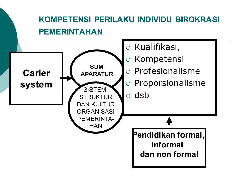 KOMPETENSI PERILAKU INDIVIDU BIROKRASI PEMERINTAHAN  Kualifikasi,  Kompetensi  Profesionalisme  Proporsionalisme  dsb Carier system Pendidikan fo