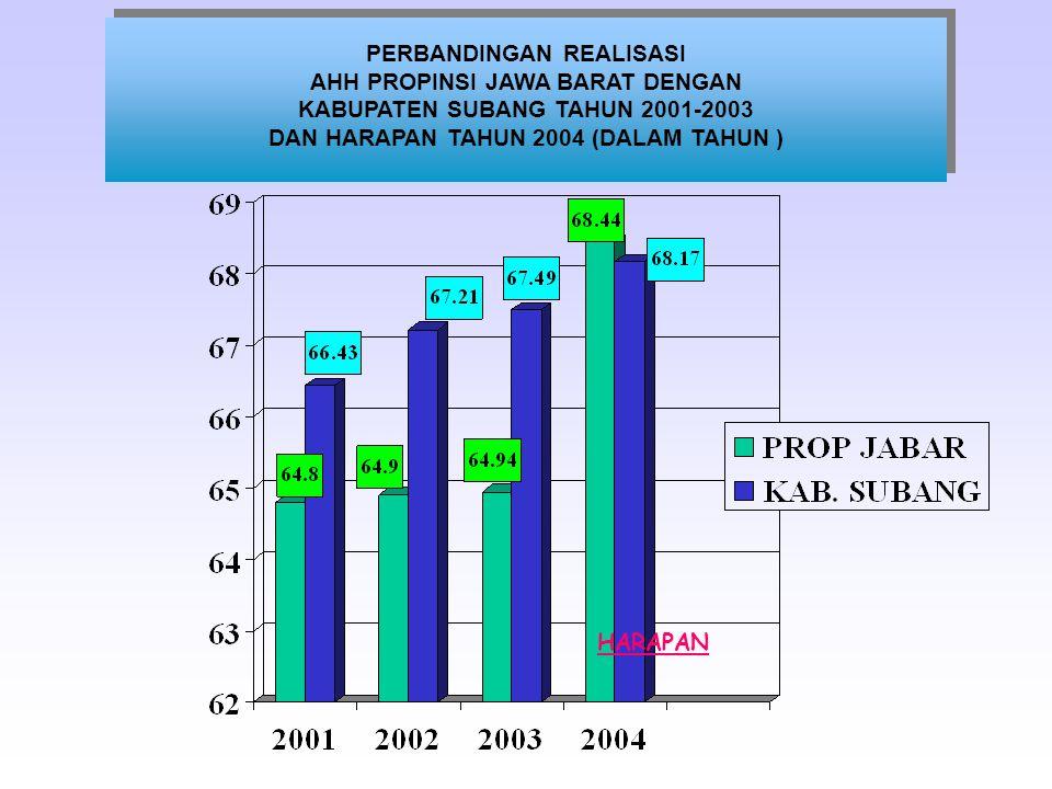 PERBANDINGAN REALISASI IPM PROPINSI JAWA BARAT DENGAN KABUPATEN SUBANG TAHUN 2001 - 2003 DAN HARAPAN TAHUN 2004 PERBANDINGAN REALISASI IPM PROPINSI JAWA BARAT DENGAN KABUPATEN SUBANG TAHUN 2001 - 2003 DAN HARAPAN TAHUN 2004 HARAPAN