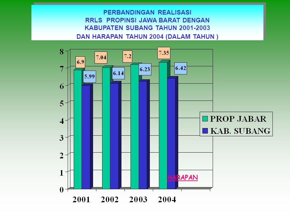 PERBANDINGAN REALISASI AMH PROPINSI JAWA BARAT DENGAN KABUPATEN SUBANG TAHUN 2001-2003 DAN HARAPAN TAHUN 2004 (DALAM PERSEN ) PERBANDINGAN REALISASI AMH PROPINSI JAWA BARAT DENGAN KABUPATEN SUBANG TAHUN 2001-2003 DAN HARAPAN TAHUN 2004 (DALAM PERSEN ) HARAPAN