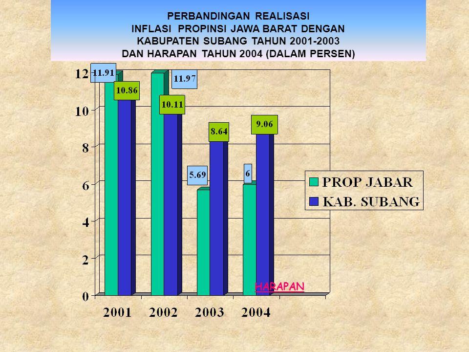 PERBANDINGAN REALISASI INCOME/KAPITA PROPINSI JAWA BARAT DENGAN KABUPATEN SUBANG TAHUN 2001-2003 DAN HARAPAN TAHUN 2004 (DALAM RUPIAH) HARAPAN