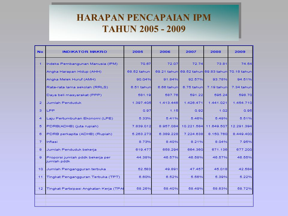 PENCAPAIAN IPM KAB. SUBANG TAHUN 2005 - 2009 PENCAPAIAN IPM KAB. SUBANG TAHUN 2005 - 2009
