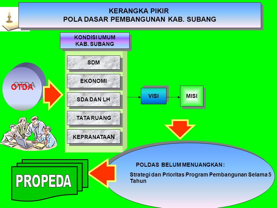 Angka Kematian Bayi Kabupaten Subang Tahun 1996 - 2003 Angka Kematian Bayi Kabupaten Subang Tahun 1996 - 2003