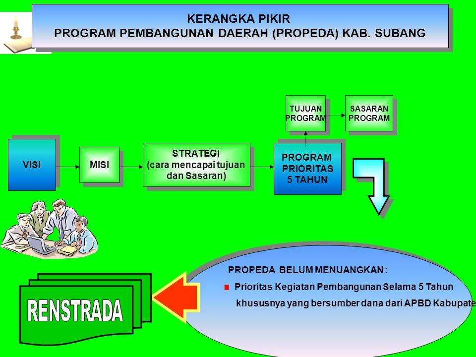 Angka Status Gizi Balita Buruk Kabupaten Subang Tahun 1996 – 2003 (dalam persen )