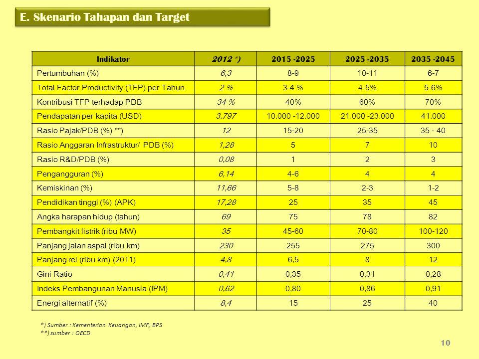 Indikator2012 *)2015 -20252025 -20352035 -2045 Pertumbuhan (%)6,38-910-116-7 Total Factor Productivity (TFP) per Tahun2 %3-4 %4-5%5-6% Kontribusi TFP