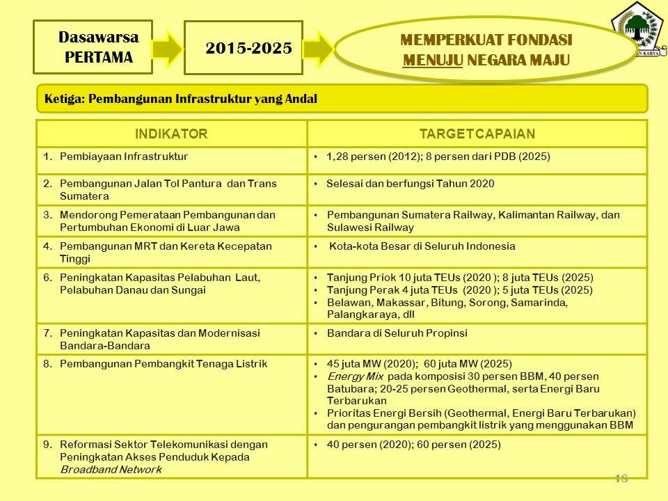 Dasawarsa PERTAMA 18 2015-2025 INDIKATORTARGET CAPAIAN 1.Pembiayaan Infrastruktur 1,28 persen (2012); 8 persen dari PDB (2025) 2.Pembangunan Jalan Tol