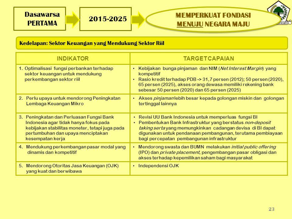 Dasawarsa PERTAMA 23 2015-2025 INDIKATORTARGET CAPAIAN 1.Optimalisasi fungsi perbankan terhadap sektor keuangan untuk mendukung perkembangan sektor ri