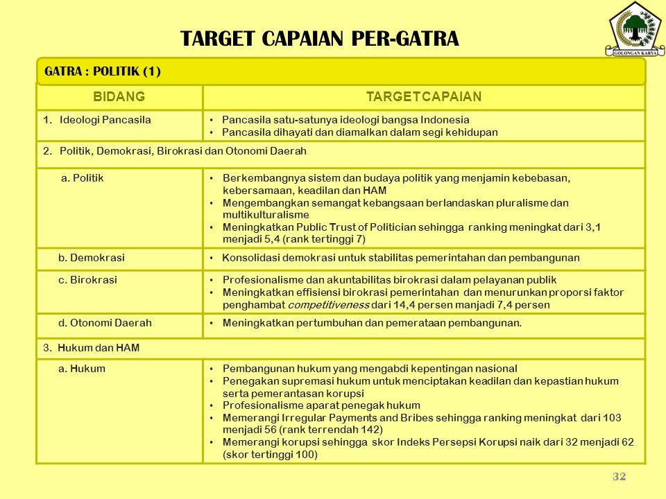 32 BIDANGTARGET CAPAIAN 1.Ideologi Pancasila Pancasila satu-satunya ideologi bangsa Indonesia Pancasila dihayati dan diamalkan dalam segi kehidupan 2.