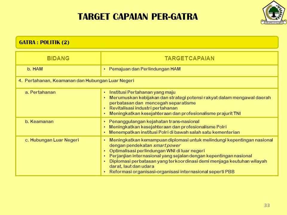 33 BIDANGTARGET CAPAIAN b. HAM Pemajuan dan Perlindungan HAM 4. Pertahanan, Keamanan dan Hubungan Luar Negeri a. Pertahanan Institusi Pertahanan yang