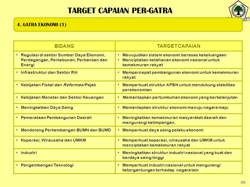 36 BIDANGTARGET CAPAIAN Regulasi di sektor Sumber Daya Ekonomi, Perdagangan, Perkebunan, Perbankan dan Energi Mewujudkan sistem ekonomi berasas kekelu