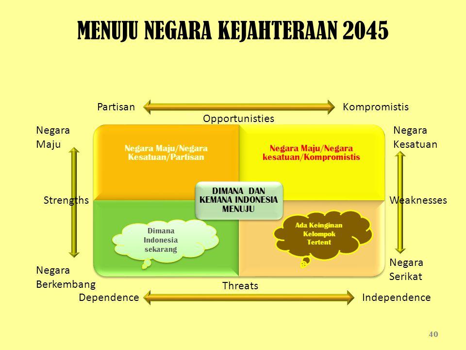 40 MENUJU NEGARA KEJAHTERAAN 2045 Negara Maju/Negara Kesatuan/Partisan Negara Maju/Negara kesatuan/Kompromistis DIMANA DAN KEMANA INDONESIA MENUJU Kom