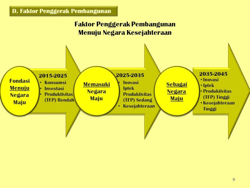 Faktor Penggerak Pembangunan Menuju Negara Kesejahteraan 9 Konsumsi Investasi Produktivitas (TFP) Rendah Konsumsi Investasi Produktivitas (TFP) Rendah