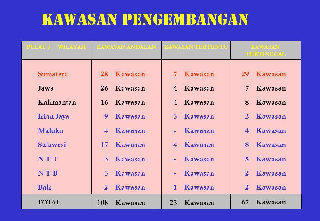 Kawasan pengembangan 7Kawasan 4Kawasan 3Kawasan -Kawasan 4Kawasan -Kawasan 1Kawasan Sumatera Jawa Kalimantan Irian Jaya Maluku Sulawesi N T T N T B Ba