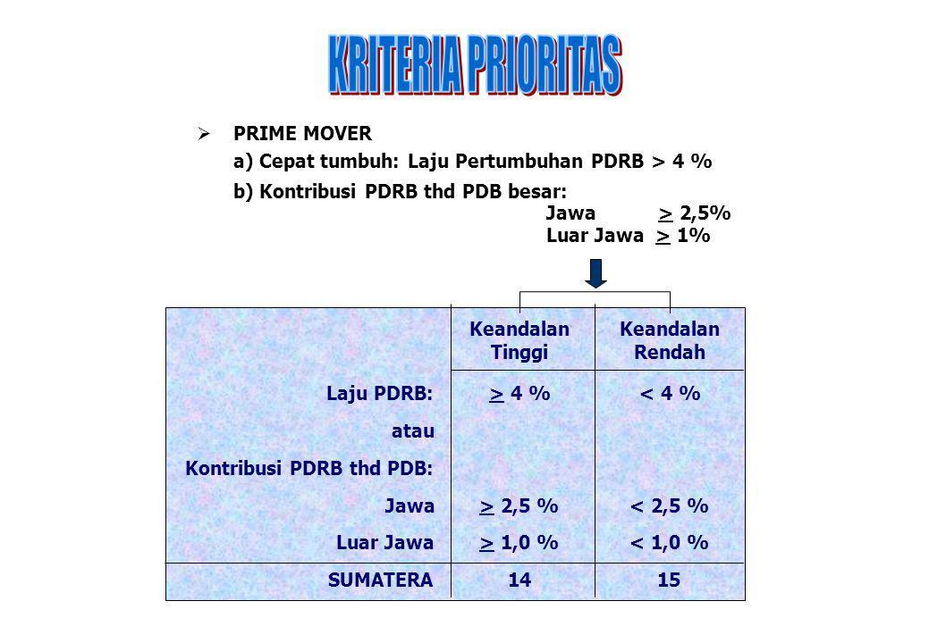  PRIME MOVER b) Kontribusi PDRB thd PDB besar: Jawa > 2,5% Luar Jawa > 1% a) Cepat tumbuh: Laju Pertumbuhan PDRB > 4 % Laju PDRB: atau Kontribusi PDR