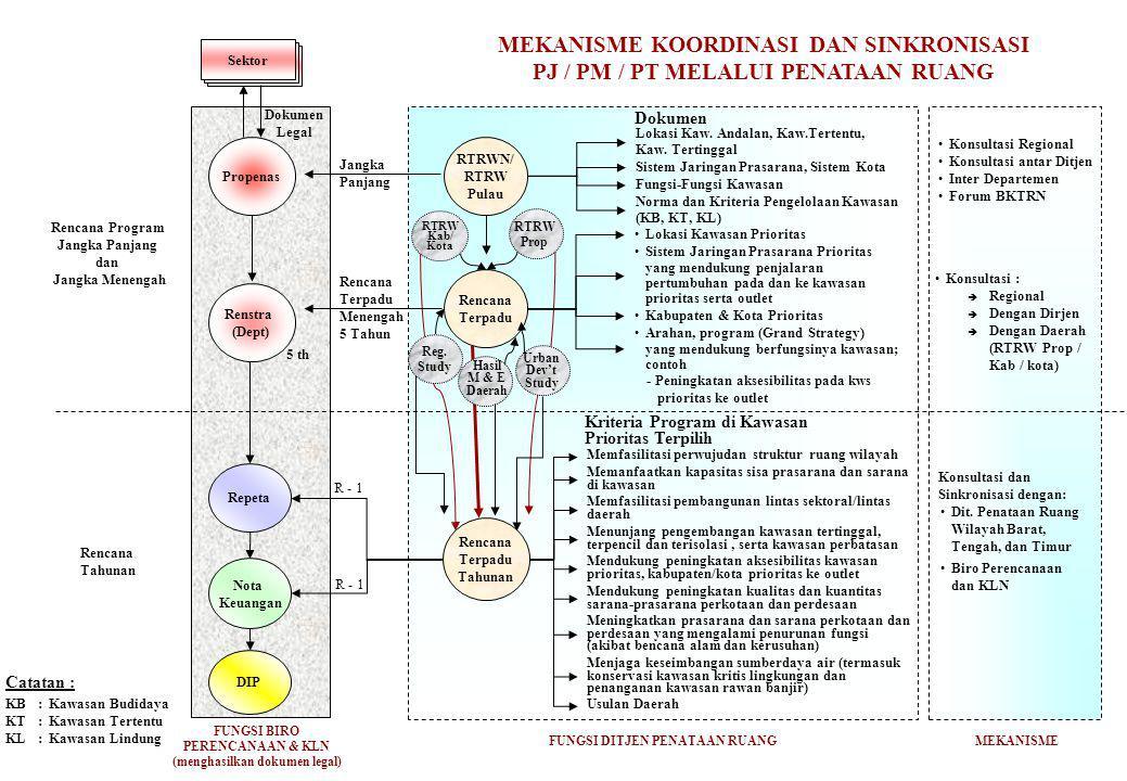 FUNGSI BIRO PERENCANAAN & KLN (menghasilkan dokumen legal) Rencana Program Jangka Panjang dan Jangka Menengah Propenas Renstra (Dept) Repeta Nota Keua