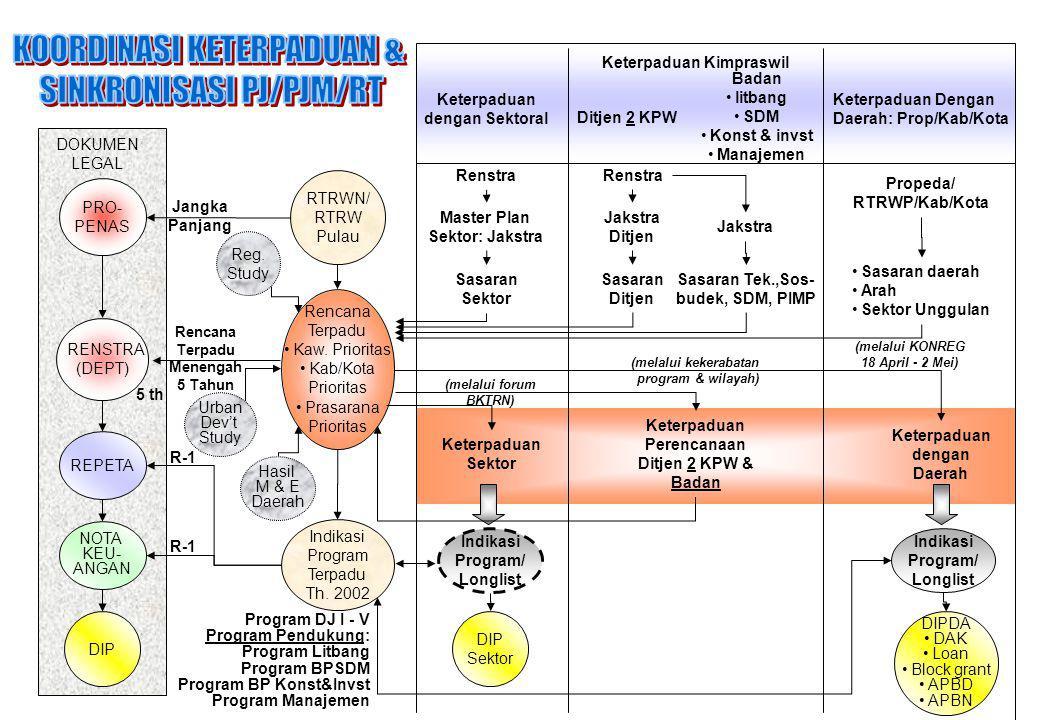 Rencana Terpadu Kaw. Prioritas Kab/Kota Prioritas Prasarana Prioritas PRO- PENAS RENSTRA (DEPT) REPETA NOTA KEU- ANGAN DIP DOKUMEN LEGAL RTRWN/ RTRW P