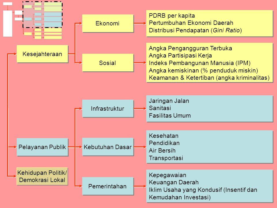 Kesejahteraan Pelayanan Publik Kehidupan Politik/ Demokrasi Lokal Ekonomi Sosial Infrastruktur Kebutuhan Dasar Pemerintahan PDRB per kapita Pertumbuha