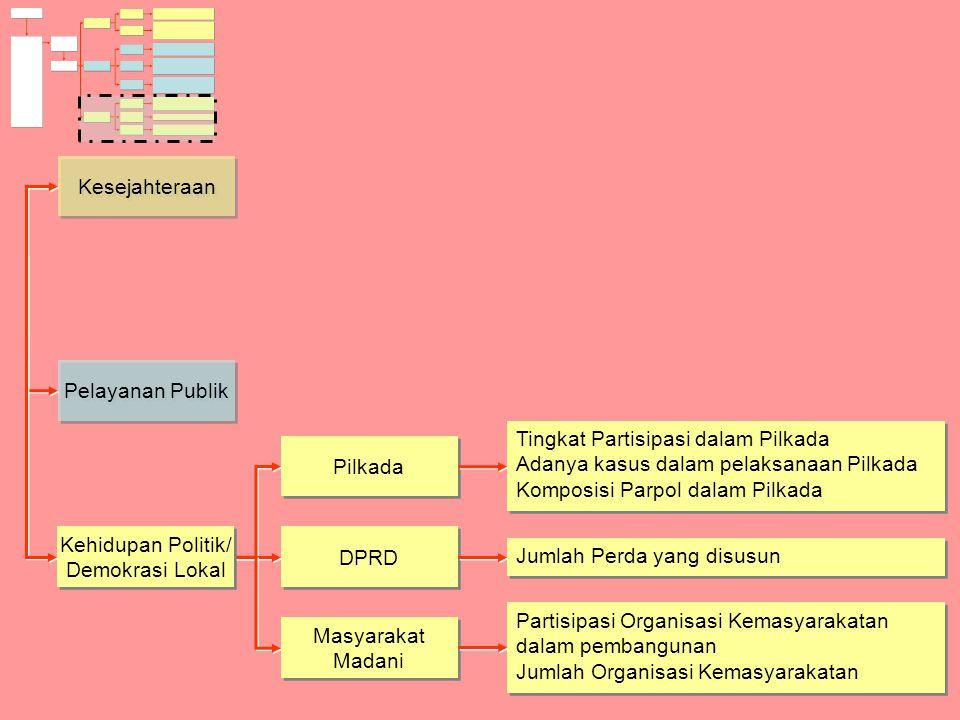 Pilkada DPRD Masyarakat Madani Tingkat Partisipasi dalam Pilkada Adanya kasus dalam pelaksanaan Pilkada Komposisi Parpol dalam Pilkada Tingkat Partisi