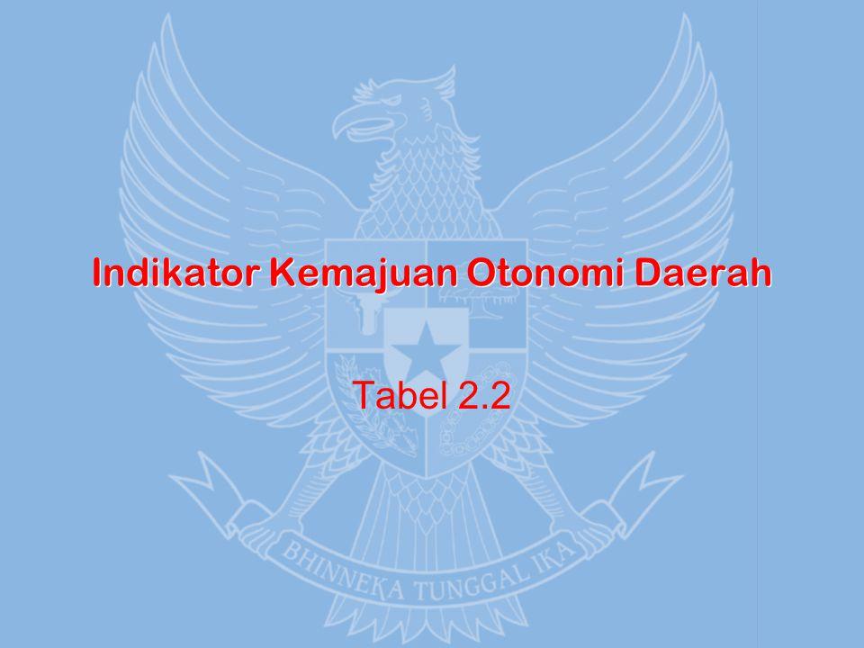 Indikator Kemajuan Otonomi Daerah Tabel 2.2
