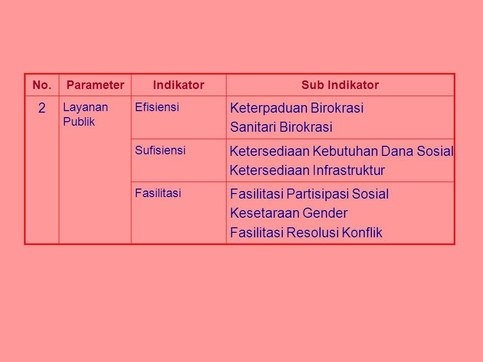 No.ParameterIndikatorSub Indikator 2 Layanan Publik Efisiensi Keterpaduan Birokrasi Sanitari Birokrasi Sufisiensi Ketersediaan Kebutuhan Dana Sosial K