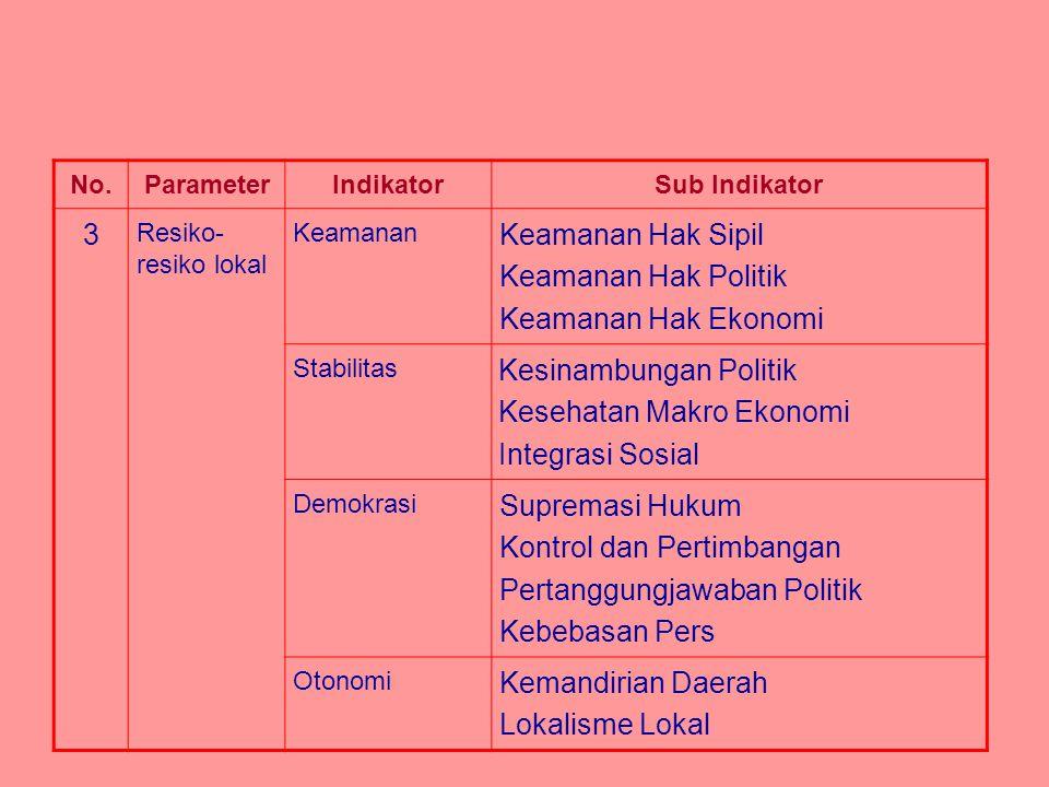 No.ParameterIndikatorSub Indikator 3 Resiko- resiko lokal Keamanan Keamanan Hak Sipil Keamanan Hak Politik Keamanan Hak Ekonomi Stabilitas Kesinambung