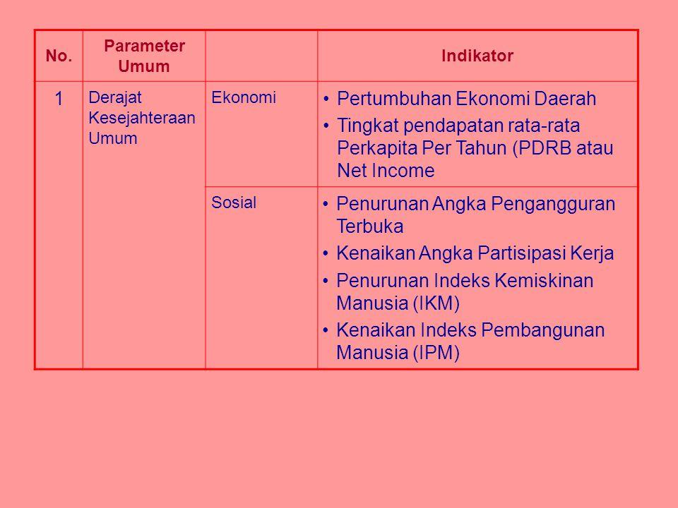 No. Parameter Umum Indikator 1 Derajat Kesejahteraan Umum Ekonomi Pertumbuhan Ekonomi Daerah Tingkat pendapatan rata-rata Perkapita Per Tahun (PDRB at
