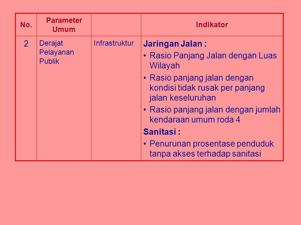 No. Parameter Umum Indikator 2 Derajat Pelayanan Publik Infrastruktur Jaringan Jalan : Rasio Panjang Jalan dengan Luas Wilayah Rasio panjang jalan den