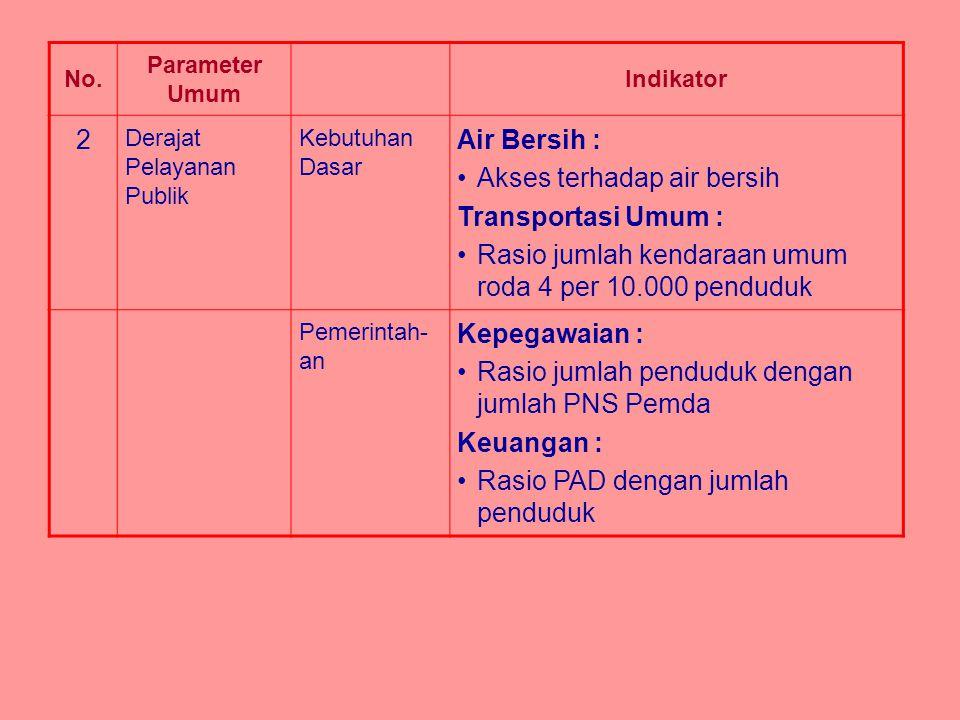 No. Parameter Umum Indikator 2 Derajat Pelayanan Publik Kebutuhan Dasar Air Bersih : Akses terhadap air bersih Transportasi Umum : Rasio jumlah kendar