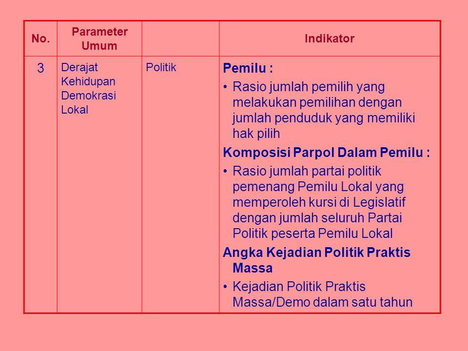No. Parameter Umum Indikator 3 Derajat Kehidupan Demokrasi Lokal Politik Pemilu : Rasio jumlah pemilih yang melakukan pemilihan dengan jumlah penduduk