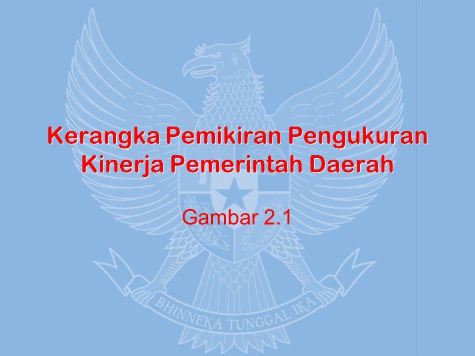 Gb 2.1: Kerangka Pemikiran Pengukuran Kinerja Pemerintah Daerah