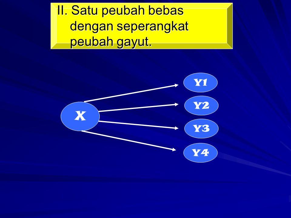II. Satu peubah bebas dengan seperangkat peubah gayut. X Y1 Y2 Y3 Y4