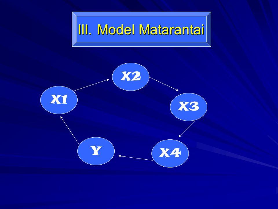 III. Model Matarantai X1 X2 Y X3 X4