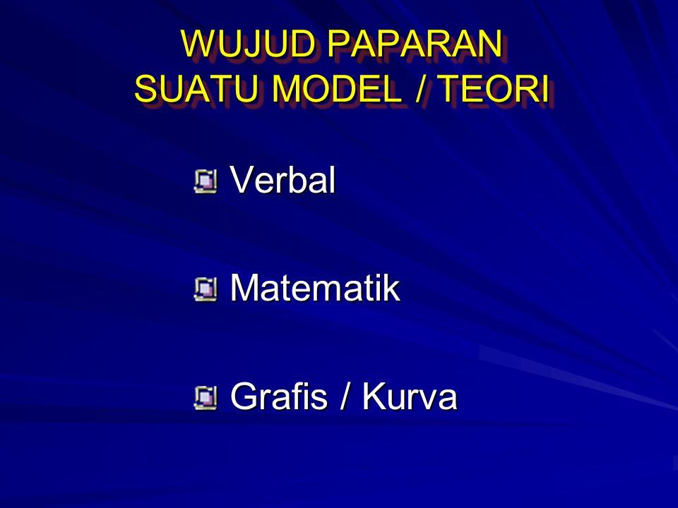 WUJUD PAPARAN SUATU MODEL / TEORI Verbal Verbal Matematik Matematik Grafis / Kurva Grafis / Kurva