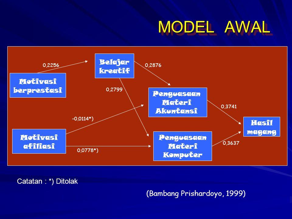 MODEL AWAL Motivasi berprestasi Motivasi afiliasi Belajar kreatif Penguasaan Materi Akuntansi Penguasaan Materi Komputer 0,2256 -0,0114*) 0,0778*) 0,2