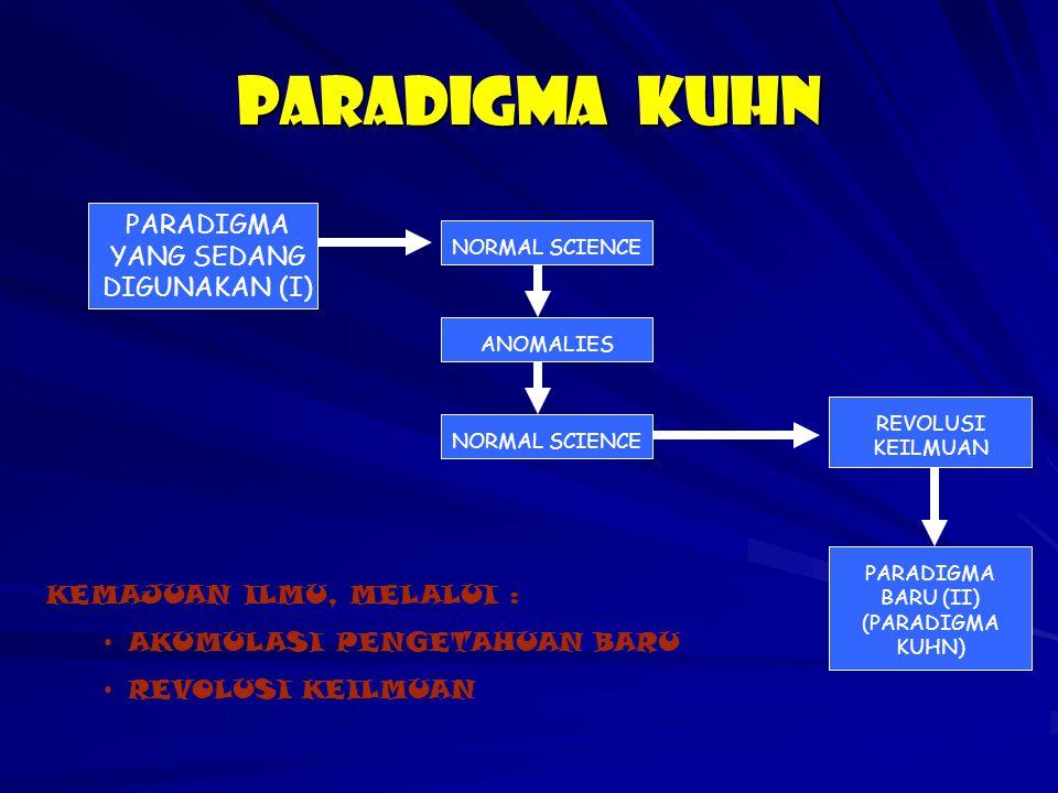PARADIGMA KUHN PARADIGMA YANG SEDANG DIGUNAKAN (I) NORMAL SCIENCE ANOMALIES NORMAL SCIENCE REVOLUSI KEILMUAN PARADIGMA BARU (II) (PARADIGMA KUHN) KEMA