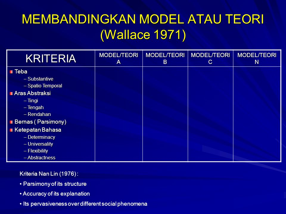 MEMBANDINGKAN MODEL ATAU TEORI (Wallace 1971) KRITERIA MODEL/TEORI A MODEL/TEORI B MODEL/TEORI C MODEL/TEORI N Teba Teba – Substantive – Spatio Temporal Aras Abstraksi Aras Abstraksi – Tingi – Tengah – Rendahan Bernas ( Parsimony) Bernas ( Parsimony) Ketepatan Bahasa Ketepatan Bahasa – Determinacy – Universality – Flexibility – Abstractness Kriteria Nan Lin (1976) : Parsimony of its structure Accuracy of its explanation Its pervasiveness over different social phenomena