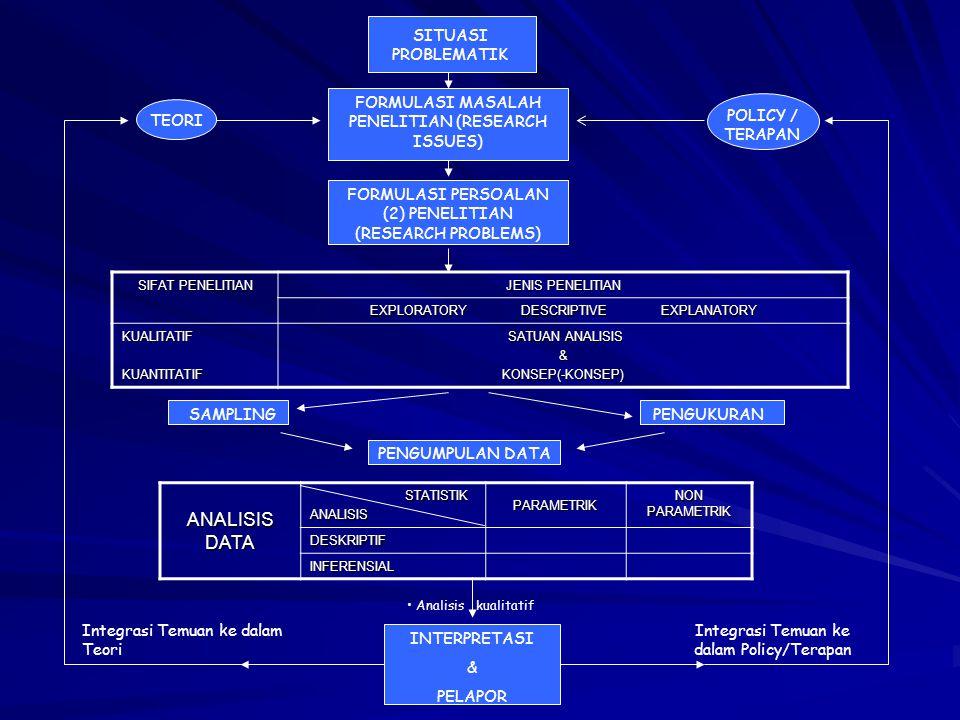 SITUASI PROBLEMATIK FORMULASI MASALAH PENELITIAN (RESEARCH ISSUES) FORMULASI PERSOALAN (2) PENELITIAN (RESEARCH PROBLEMS) SIFAT PENELITIAN JENIS PENEL