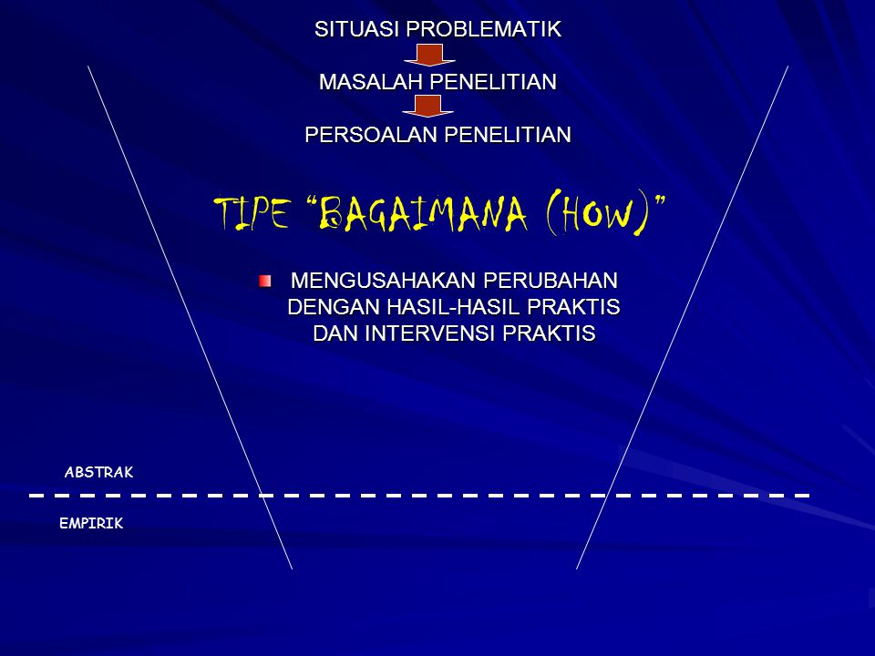 """SITUASI PROBLEMATIK MASALAH PENELITIAN PERSOALAN PENELITIAN MENGUSAHAKAN PERUBAHAN DENGAN HASIL-HASIL PRAKTIS DAN INTERVENSI PRAKTIS TIPE """"BAGAIMANA ("""