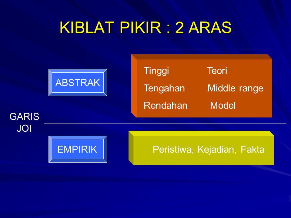 KIBLAT PIKIR : 2 ARAS ABSTRAK Tinggi Teori Tengahan Middle range Rendahan Model GARIS JOI EMPIRIKPeristiwa, Kejadian, Fakta