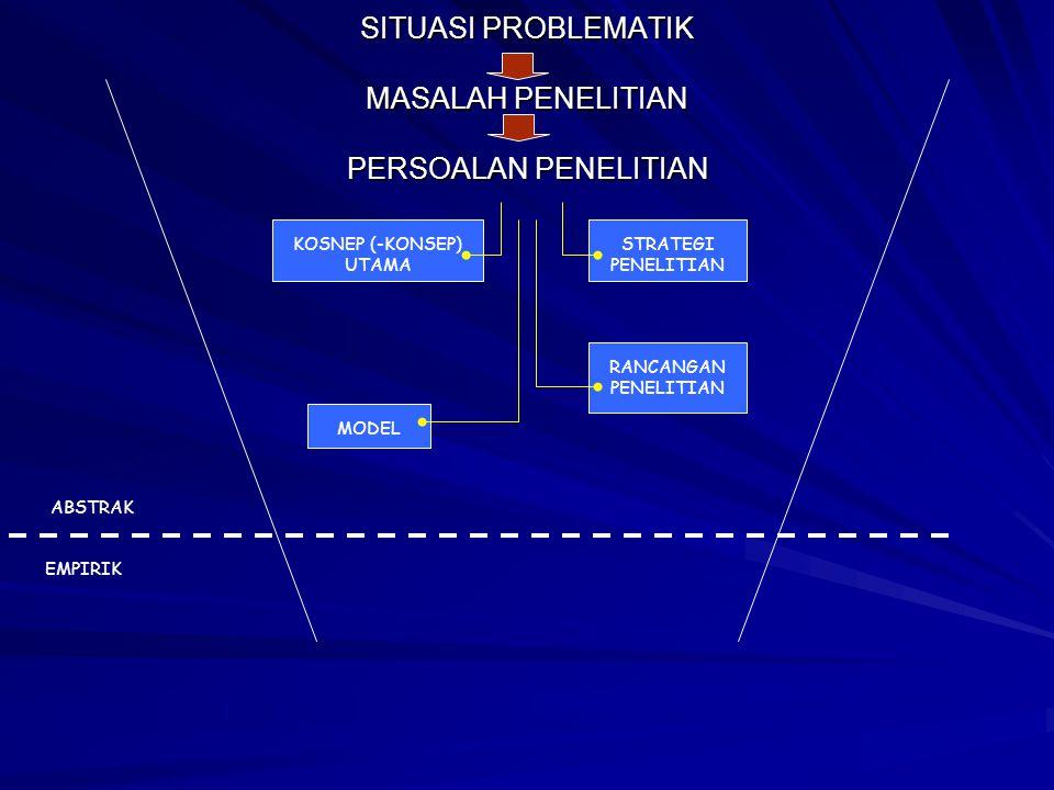SITUASI PROBLEMATIK MASALAH PENELITIAN PERSOALAN PENELITIAN KOSNEP (-KONSEP) UTAMA STRATEGI PENELITIAN RANCANGAN PENELITIAN MODEL ABSTRAK EMPIRIK