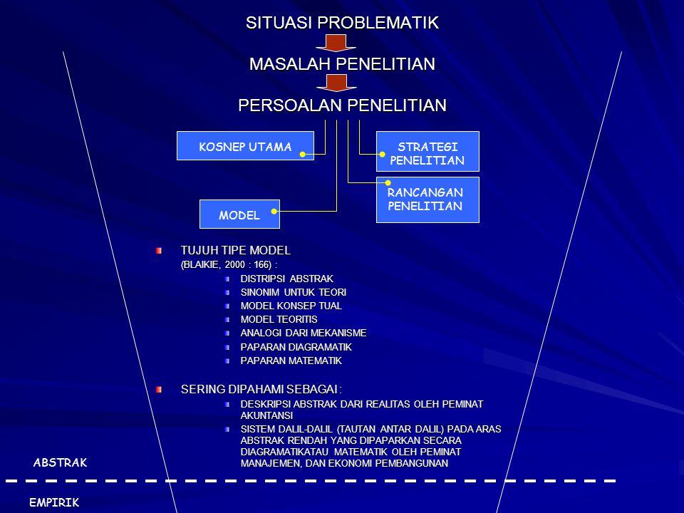 SITUASI PROBLEMATIK MASALAH PENELITIAN PERSOALAN PENELITIAN KOSNEP UTAMASTRATEGI PENELITIAN RANCANGAN PENELITIAN MODEL TUJUH TIPE MODEL (BLAIKIE, 2000