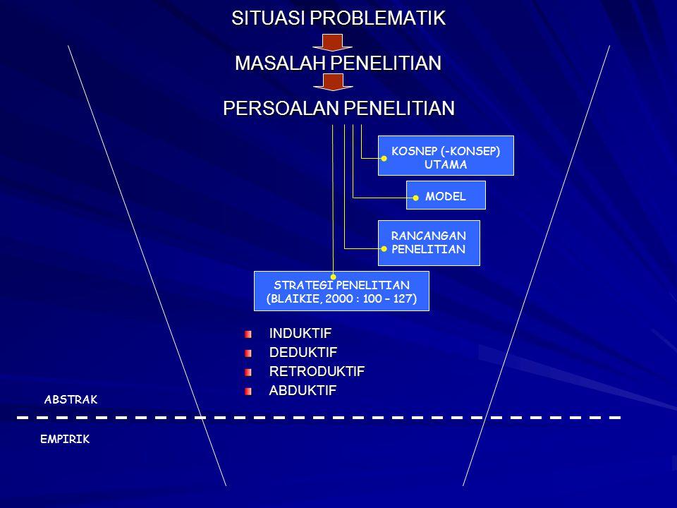 SITUASI PROBLEMATIK MASALAH PENELITIAN PERSOALAN PENELITIAN KOSNEP (-KONSEP) UTAMA RANCANGAN PENELITIAN MODEL STRATEGI PENELITIAN (BLAIKIE, 2000 : 100