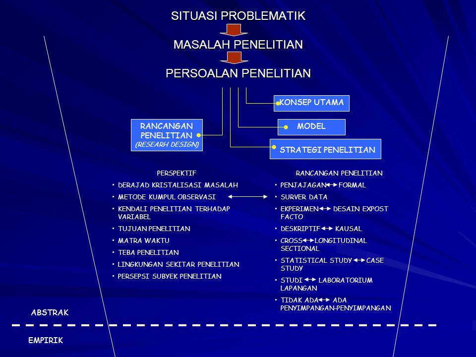 SITUASI PROBLEMATIK MASALAH PENELITIAN PERSOALAN PENELITIAN KONSEP UTAMA MODEL STRATEGI PENELITIAN RANCANGAN PENELITIAN (RESEARH DESIGN) PERSPEKTIF DE