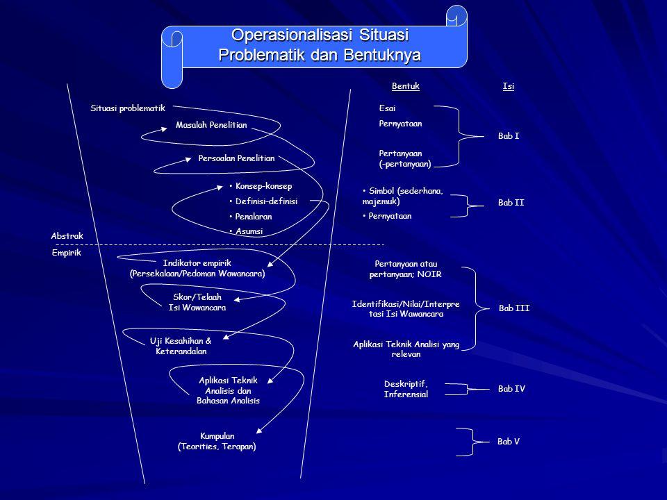 Operasionalisasi Situasi Problematik dan Bentuknya Situasi problematik Masalah Penelitian Persoalan Penelitian Konsep-konsep Definisi-definisi Penalar