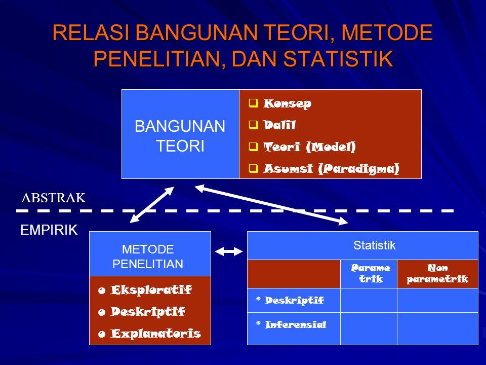 RELASI BANGUNAN TEORI, METODE PENELITIAN, DAN STATISTIK BANGUNAN TEORI  Konsep  Dalil  Teori (Model)  Asumsi (Paradigma) ABSTRAK EMPIRIK METODE PE