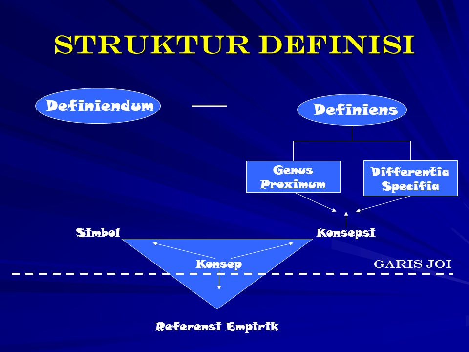 STRUKTUR DEFINISI Definiendum Definiens Differentia Specifia Genus Proximum SimbolKonsepsi Konsep Referensi Empirik Garis JOI