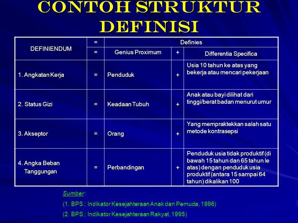Contoh struktur definisi DEFINIENDUM =Definies = Genius Proximum + Differentia Specifica 1. Angkatan Kerja =Penduduk+ Usia 10 tahun ke atas yang beker