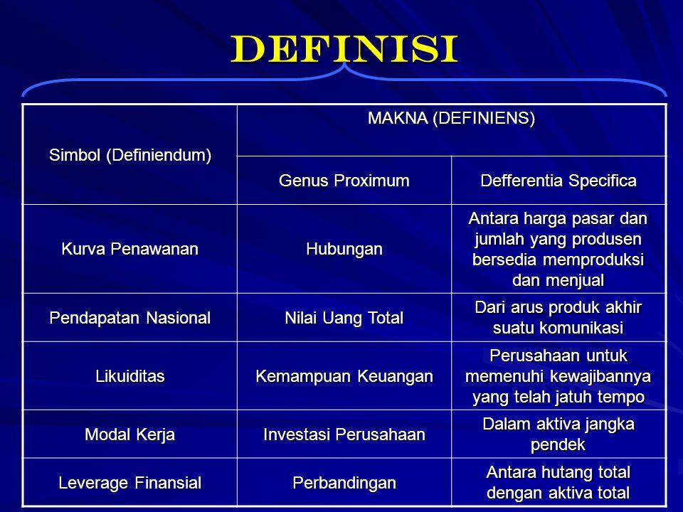 Definisi Simbol (Definiendum) MAKNA (DEFINIENS) Genus Proximum Defferentia Specifica Kurva Penawanan Hubungan Antara harga pasar dan jumlah yang produ