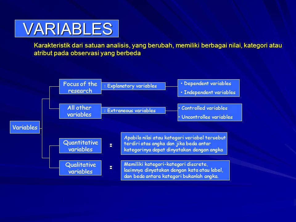 VARIABLES Karakteristik dari satuan analisis, yang berubah, memiliki berbagai nilai, kategori atau atribut pada observasi yang berbeda Variables Focus