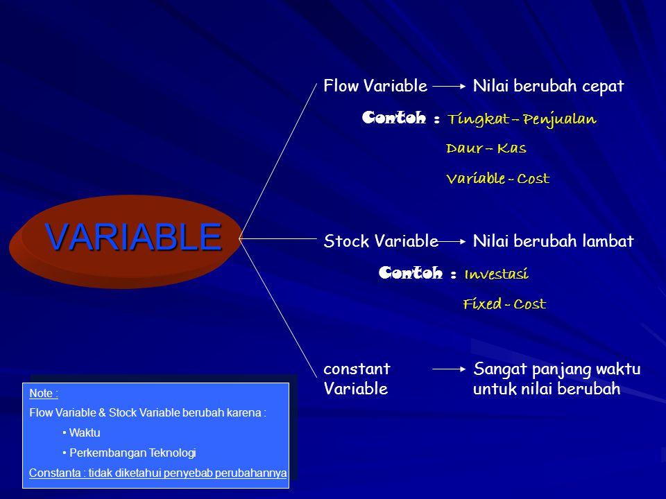VARIABLE Flow VariableNilai berubah cepat Contoh : Tingkat – Penjualan Daur – Kas Variable - Cost Stock VariableNilai berubah lambat Contoh : Investas